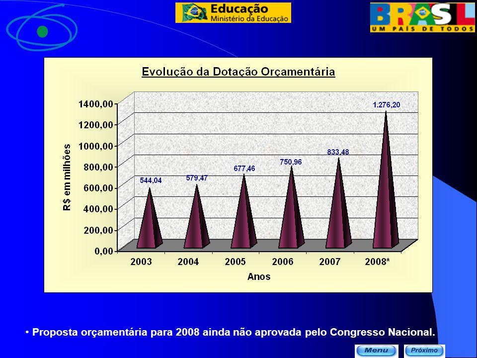 Evolução Orçamentária da CAPES – 2002/2008 * Proposta orçamentária para 2008 ainda não aprovada pelo Congresso Nacional.