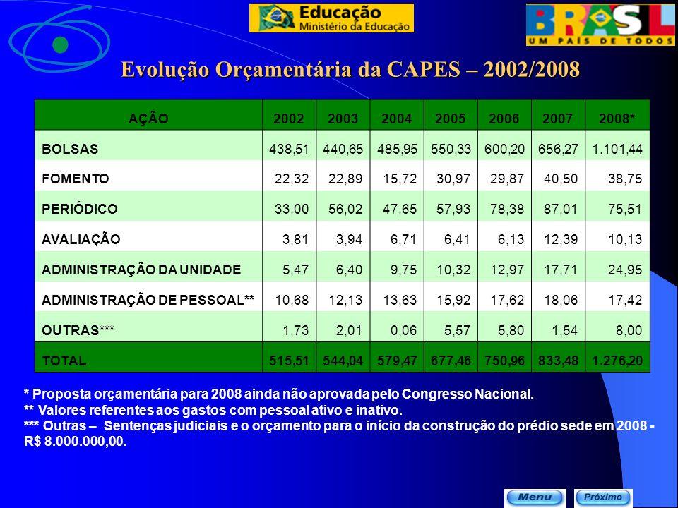 Valores de Bolsas por Aplicação * Proposta orçamentária para 2008 ainda não aprovada pelo Congresso Nacional.