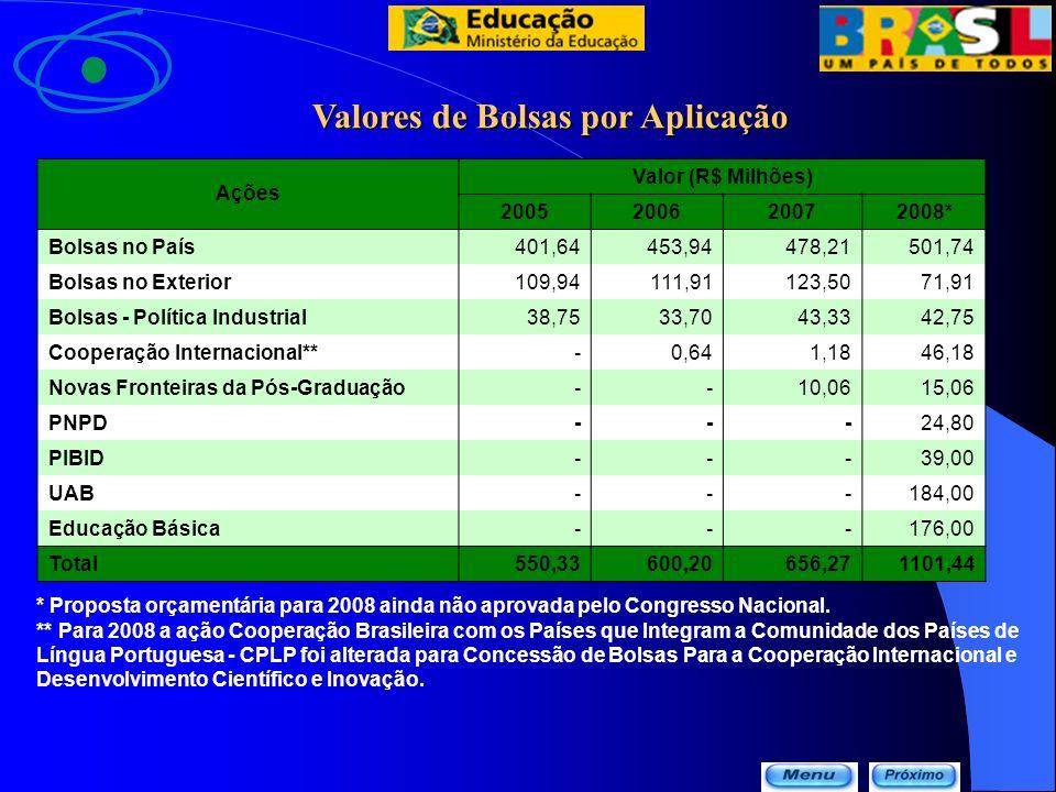 Valores de Bolsas por Aplicação * Proposta orçamentária para 2008 ainda não aprovada pelo Congresso Nacional. ** Para 2008 a ação Cooperação Brasileir