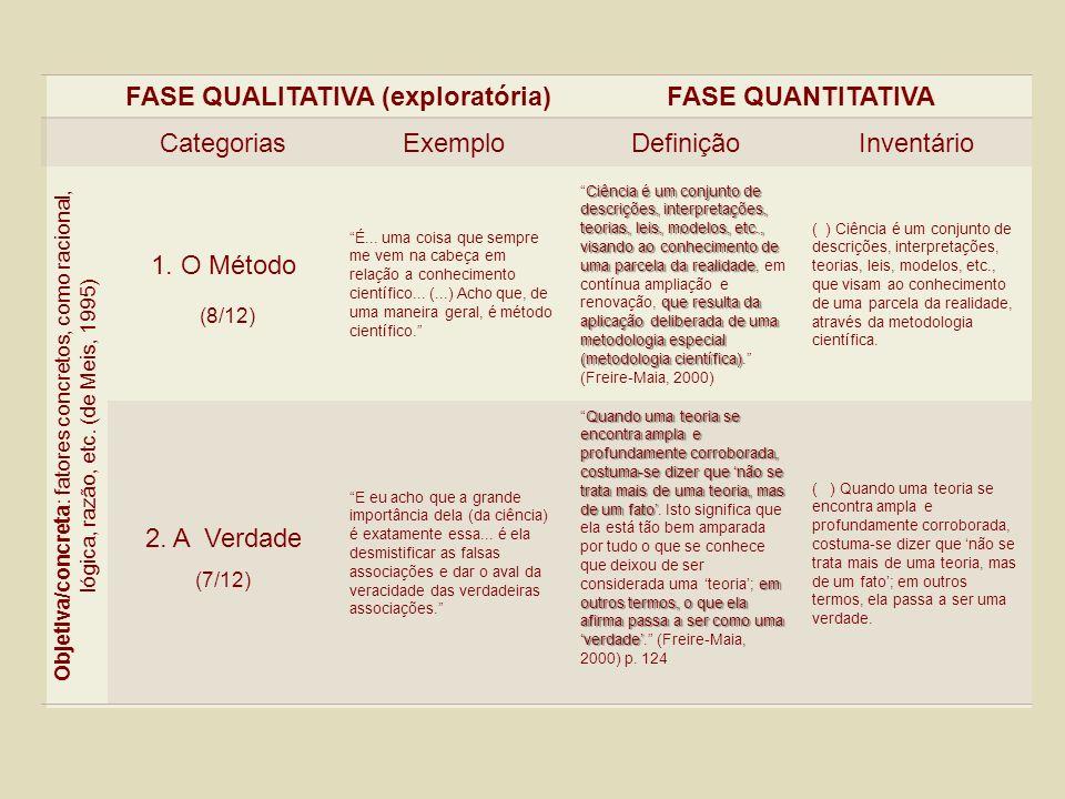 FASE QUALITATIVA (exploratória)FASE QUANTITATIVA CategoriasExemploDefiniçãoInventário Objetiva/concreta : fatores concretos, como racional, lógica, ra