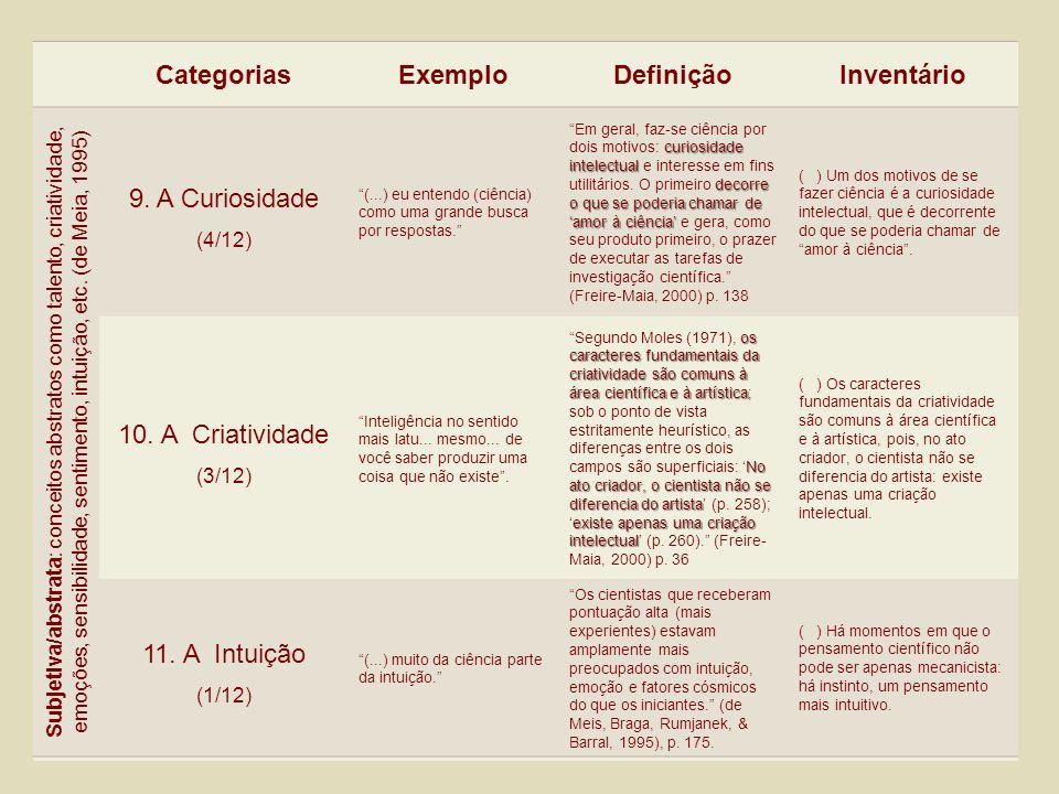 CategoriasExemploDefiniçãoInventário Subjetiva/abstrata : conceitos abstratos como talento, criatividade, emoções, sensibilidade, sentimento, intuição