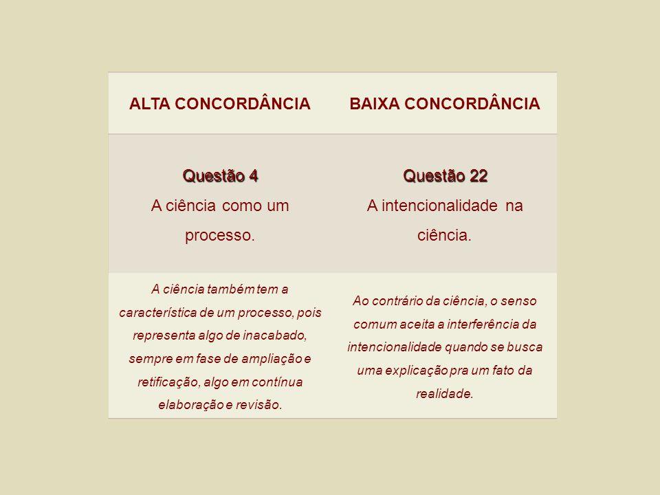ALTA CONCORDÂNCIABAIXA CONCORDÂNCIA Questão 4 A ciência como um processo. Questão 22 A intencionalidade na ciência. A ciência também tem a característ