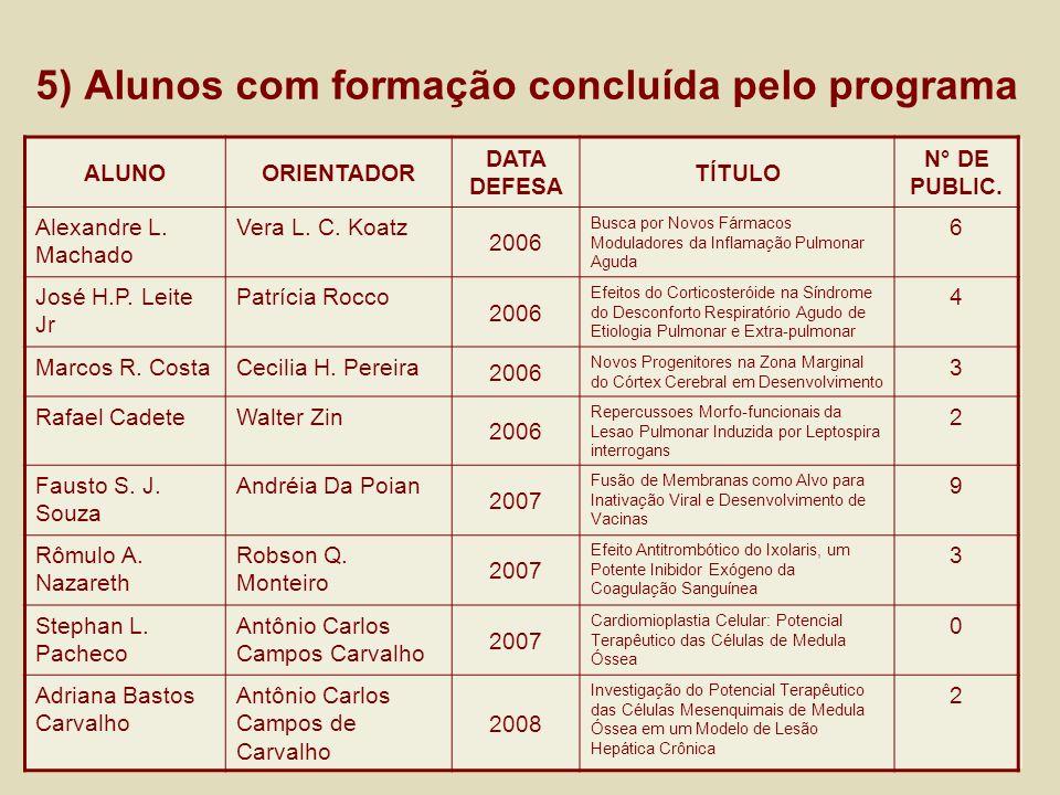 5) Alunos com formação concluída pelo programa ALUNOORIENTADOR DATA DEFESA TÍTULO N° DE PUBLIC. Alexandre L. Machado Vera L. C. Koatz 2006 Busca por N