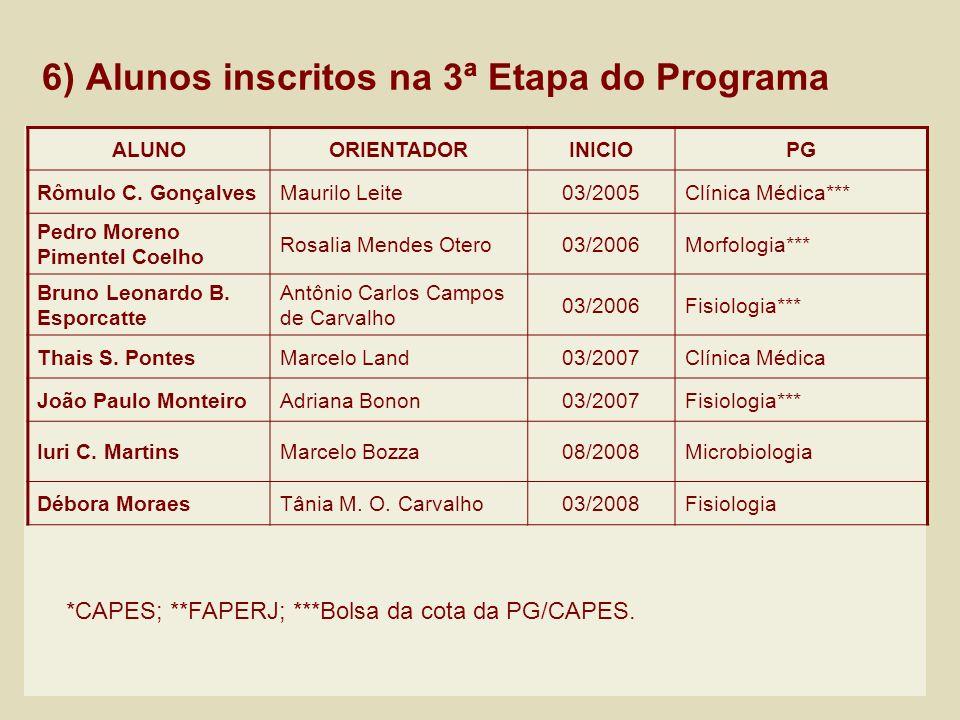 6) Alunos inscritos na 3ª Etapa do Programa ALUNOORIENTADORINICIOPG Rômulo C. GonçalvesMaurilo Leite03/2005Clínica Médica*** Pedro Moreno Pimentel Coe