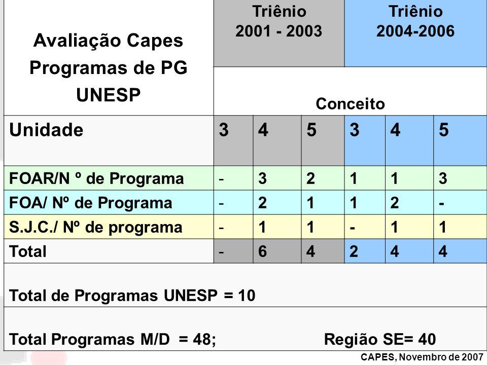 CAPES, Novembro de 2007 Avaliação Capes Programas de PG UNESP Triênio 2001 - 2003 Triênio 2004-2006 Conceito Unidade345345 FOAR/N º de Programa-32113