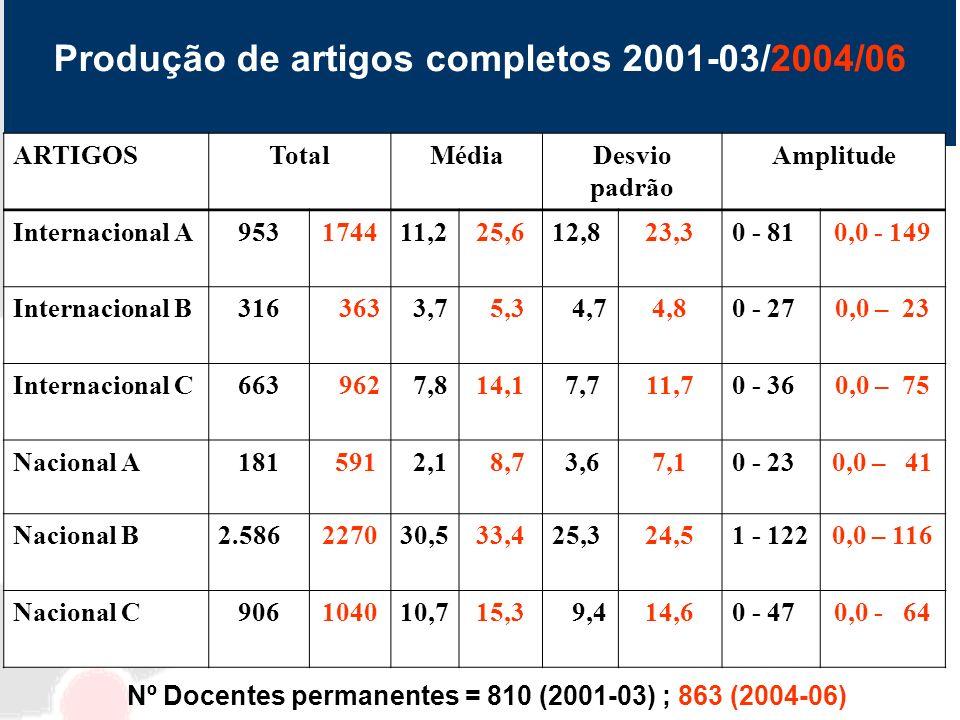 Produção de artigos completos 2001-03/2004/06 ARTIGOSTotalMédiaDesvio padrão Amplitude Internacional A 953174411,225,612,823,30 - 810,0 - 149 Internac