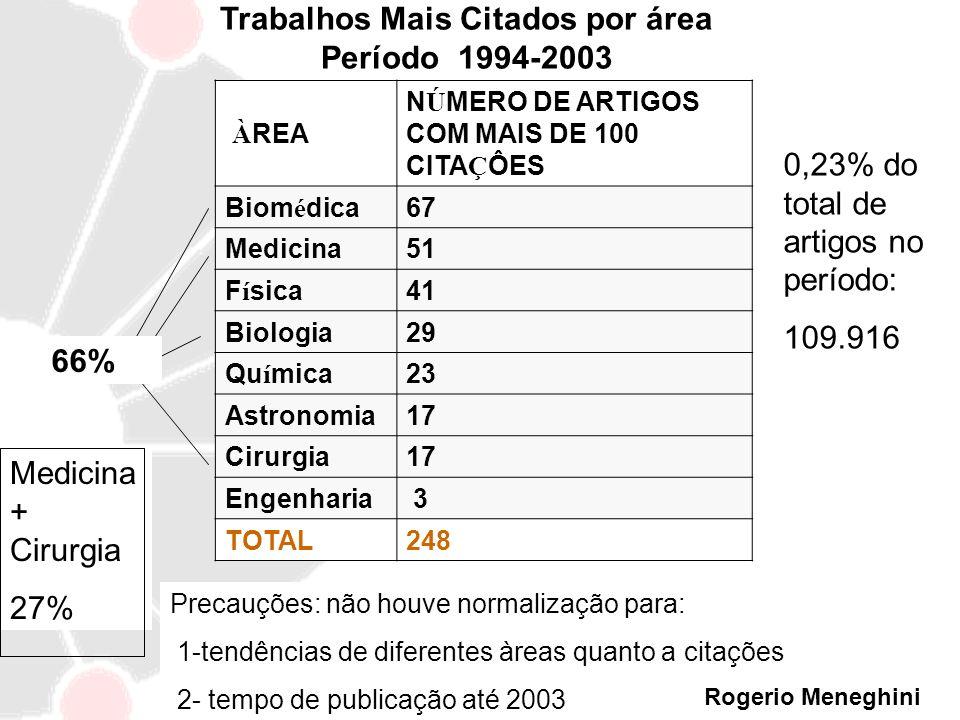 Trabalhos Mais Citados por área Período 1994-2003 À REA N Ú MERO DE ARTIGOS COM MAIS DE 100 CITA Ç ÔES Biom é dica67 Medicina51 F í sica41 Biologia29