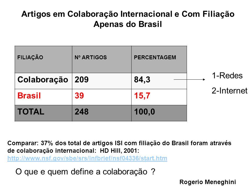 Artigos em Colaboração Internacional e Com Filiação Apenas do Brasil FILIAÇÃONº ARTIGOSPERCENTAGEM Colaboração20984,3 Brasil3915,7 TOTAL248100,0 Compa