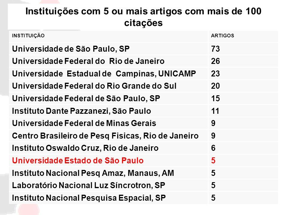 INSTITUIÇÃOARTIGOS Universidade de São Paulo, SP73 Universidade Federal do Rio de Janeiro26 Universidade Estadual de Campinas, UNICAMP23 Universidade