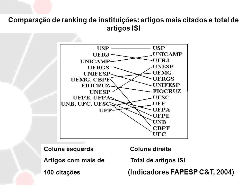 Comparação de ranking de instituições: artigos mais citados e total de artigos ISI Coluna esquerda Coluna direita Artigos com mais de Total de artigos