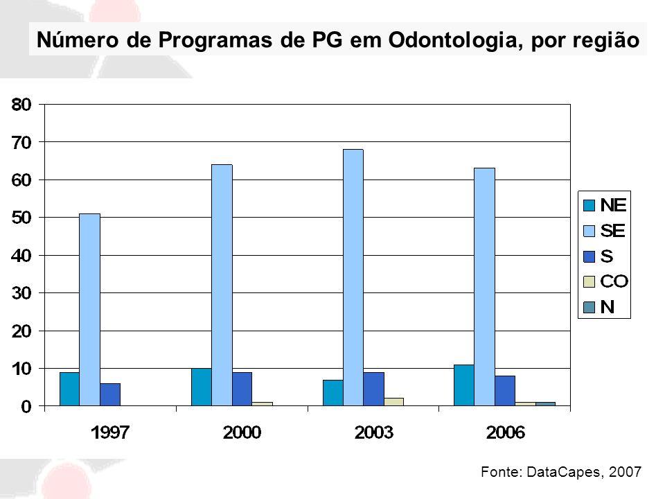 Fonte: DataCapes, 2007 Número de Programas de PG em Odontologia, por região