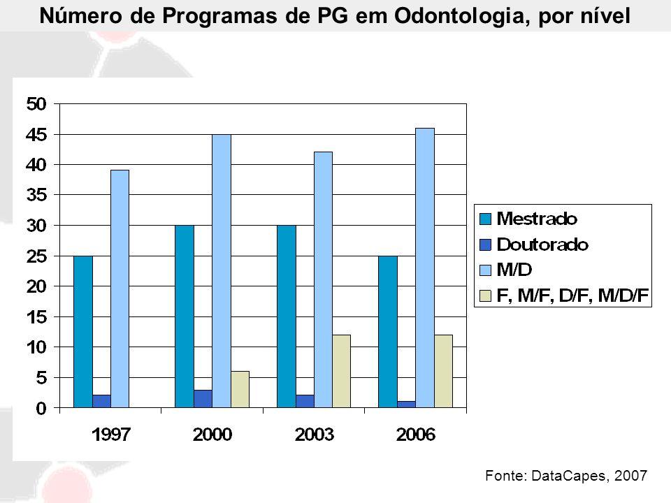 Fonte: DataCapes, 2007 Número de Programas de PG em Odontologia, por nível