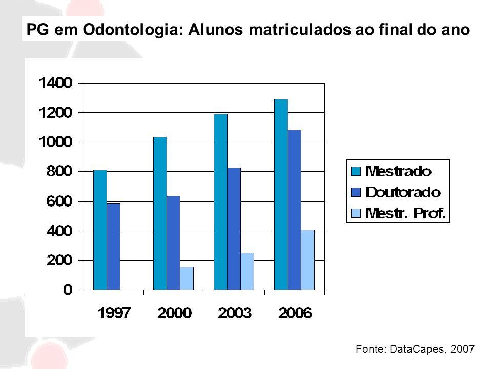 PG em Odontologia: Alunos matriculados ao final do ano Fonte: DataCapes, 2007