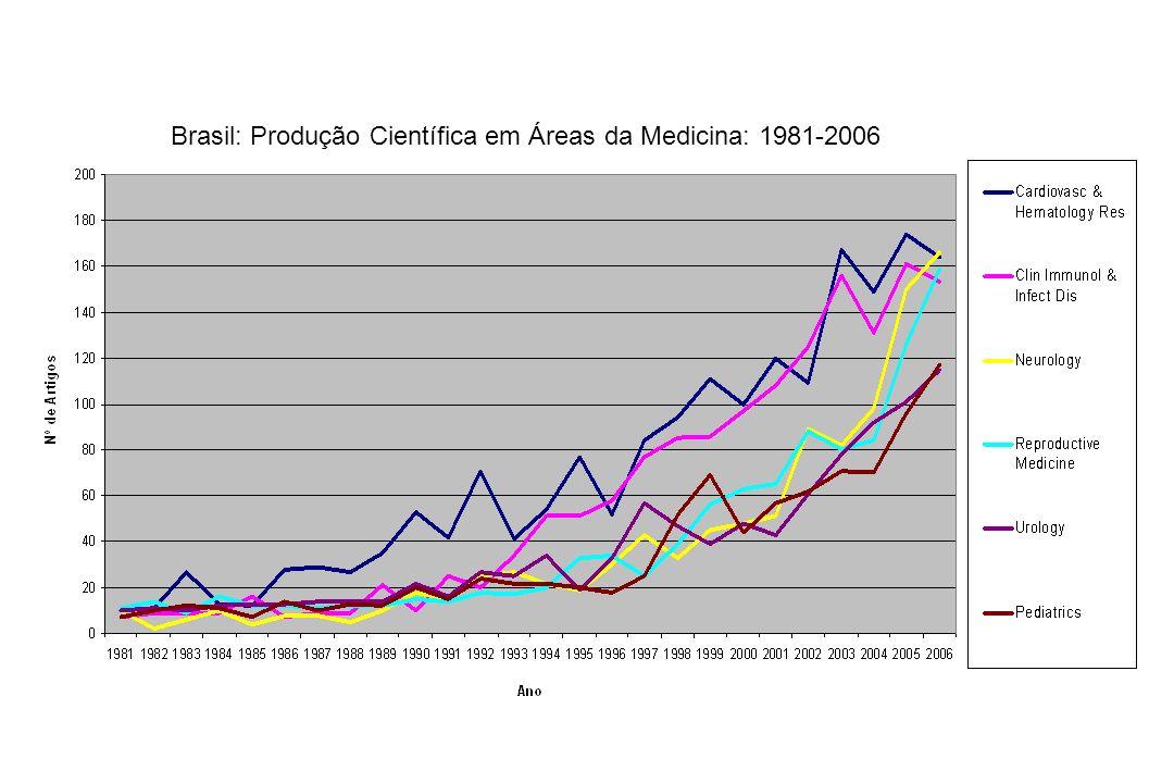 Brasil: Produção Científica em Áreas da Medicina: 1981-2006