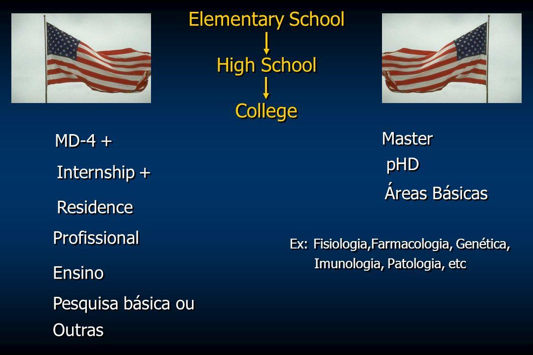 Elementary School High School College MD-4 + Internship + Residence Profissional Ensino Pesquisa básica ou Outras MD-4 + Internship + Residence Profis
