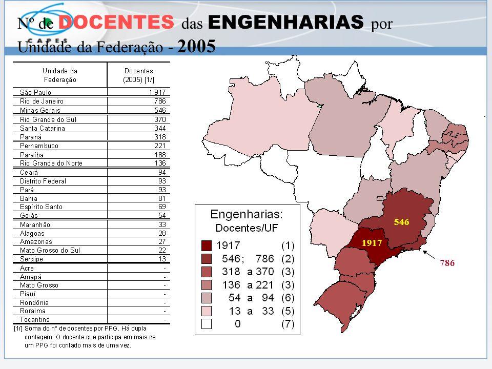 Nº de DOCENTES das ENGENHARIAS por Unidade da Federação - 2005 1917 546 786