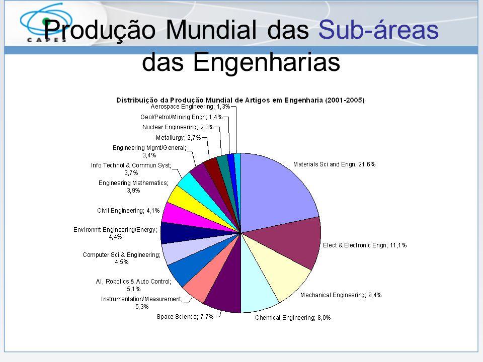 Produção Mundial das Sub-áreas das Engenharias