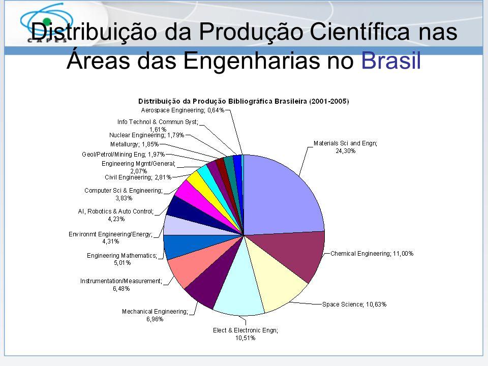 Distribuição da Produção Científica nas Áreas das Engenharias no Brasil