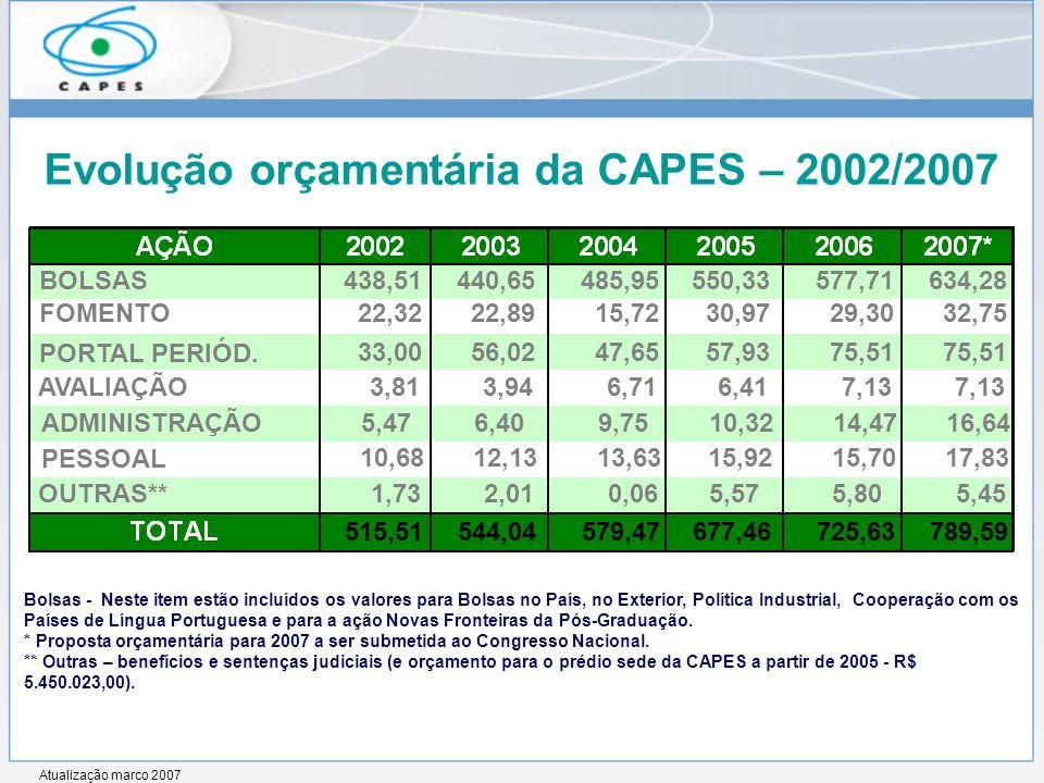 Evolução orçamentária da CAPES – 2002/2007 Bolsas - Neste item estão incluídos os valores para Bolsas no País, no Exterior, Política Industrial, Coope