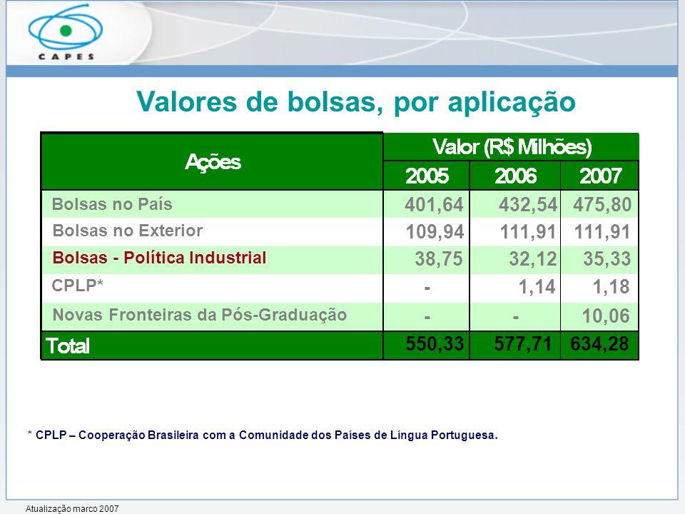 Valores de bolsas, por aplicação * CPLP – Cooperação Brasileira com a Comunidade dos Países de Língua Portuguesa. Bolsas no País 401,64432,54475,80 Bo