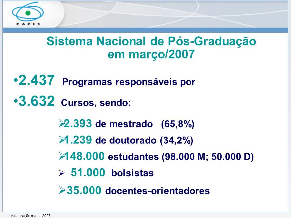 Sistema Nacional de Pós-Graduação em março/2007 2.437 Programas responsáveis por 3.632 Cursos, sendo: 2.393 de mestrado (65,8%) 1.239 de doutorado (34