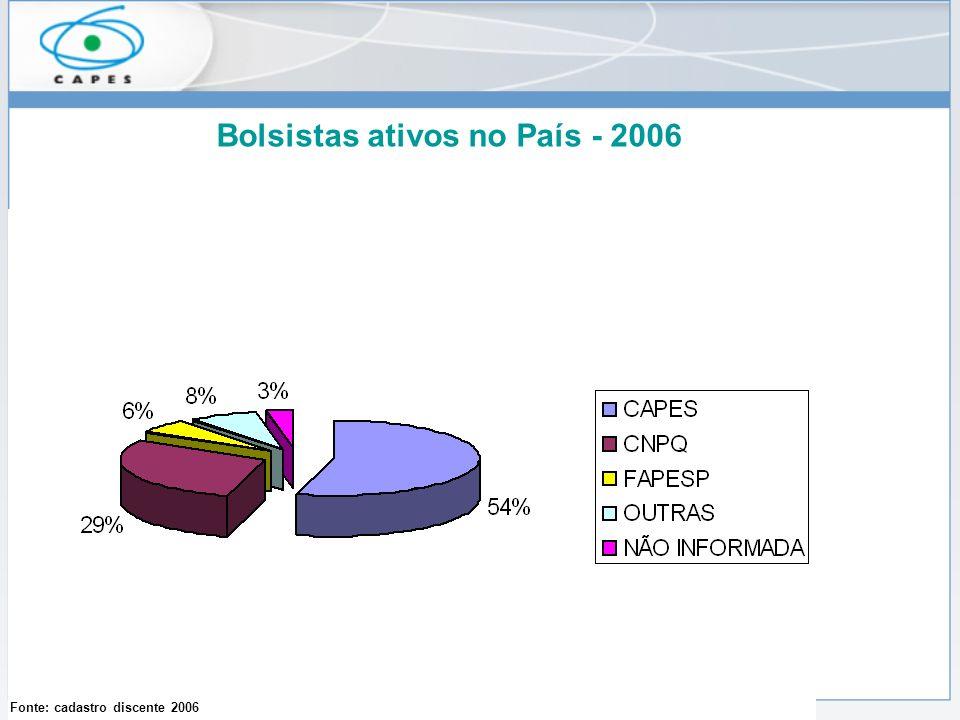 Fonte: cadastro discente 2006 Bolsistas ativos no País - 2006