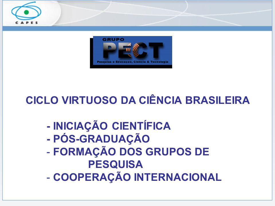 CICLO VIRTUOSO DA CIÊNCIA BRASILEIRA - INICIAÇÃO CIENTÍFICA - PÓS-GRADUAÇÃO - FORMAÇÃO DOS GRUPOS DE PESQUISA - COOPERAÇÃO INTERNACIONAL