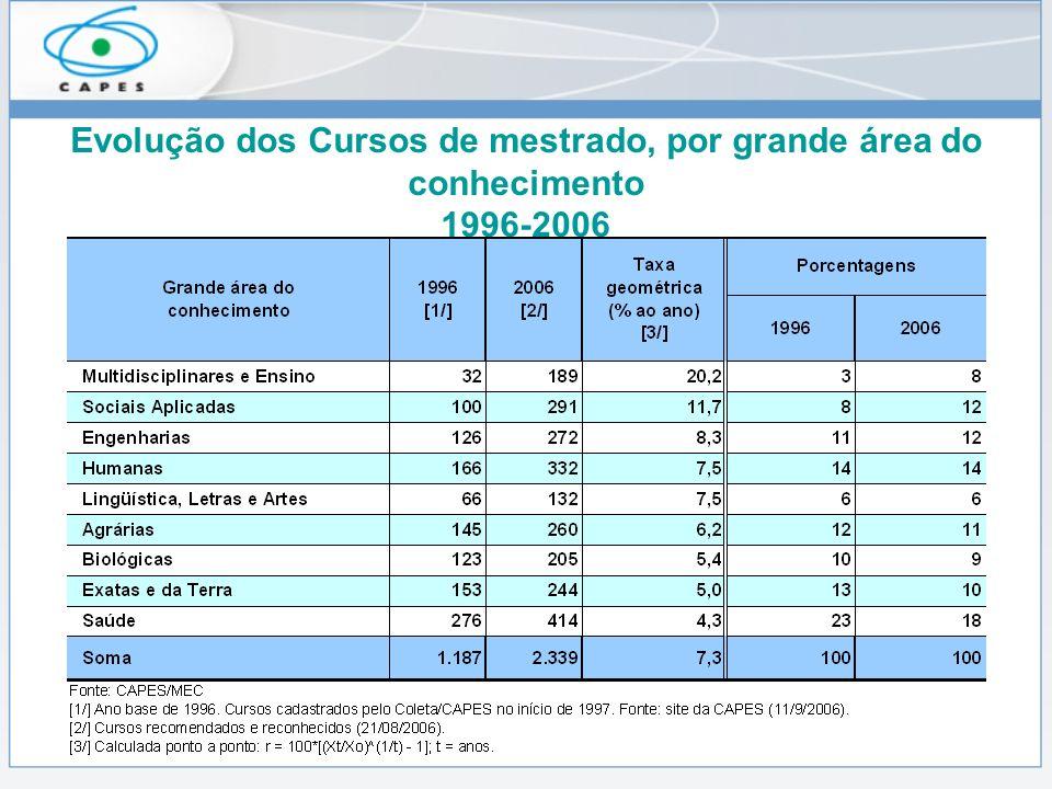 Evolução dos Cursos de mestrado, por grande área do conhecimento 1996-2006
