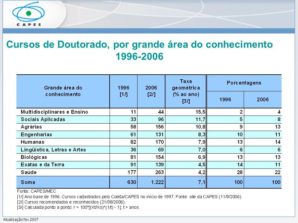 Cursos de Doutorado, por grande área do conhecimento 1996-2006 Atualização fev.2007