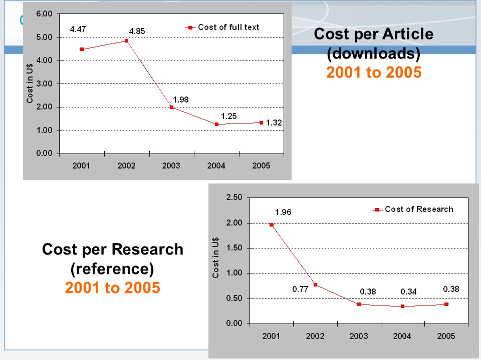Cost per Article (downloads) 2001 to 2005 Cost per Research (reference) 2001 to 2005