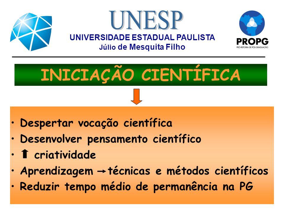 UNIVERSIDADE ESTADUAL PAULISTA Júlio de Mesquita Filho INICIAÇÃO CIENTÍFICA Despertar vocação científica Desenvolver pensamento científico criatividad