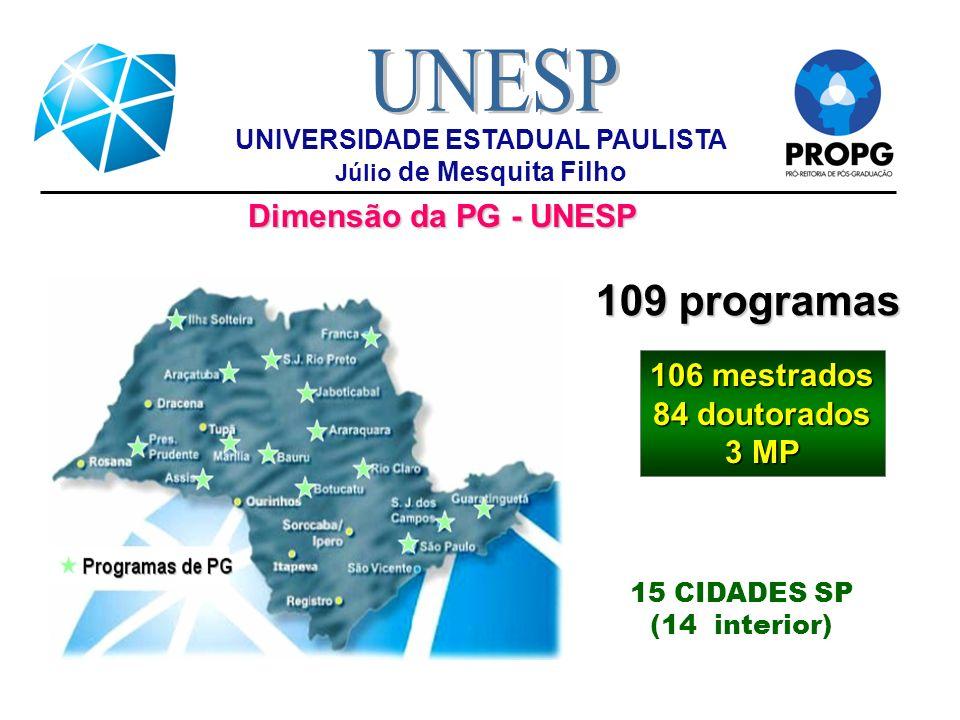 Dimensão da PG - UNESP 106 mestrados 84 doutorados 3 MP 109 programas 15 CIDADES SP (14 interior) UNIVERSIDADE ESTADUAL PAULISTA Júlio de Mesquita Fil