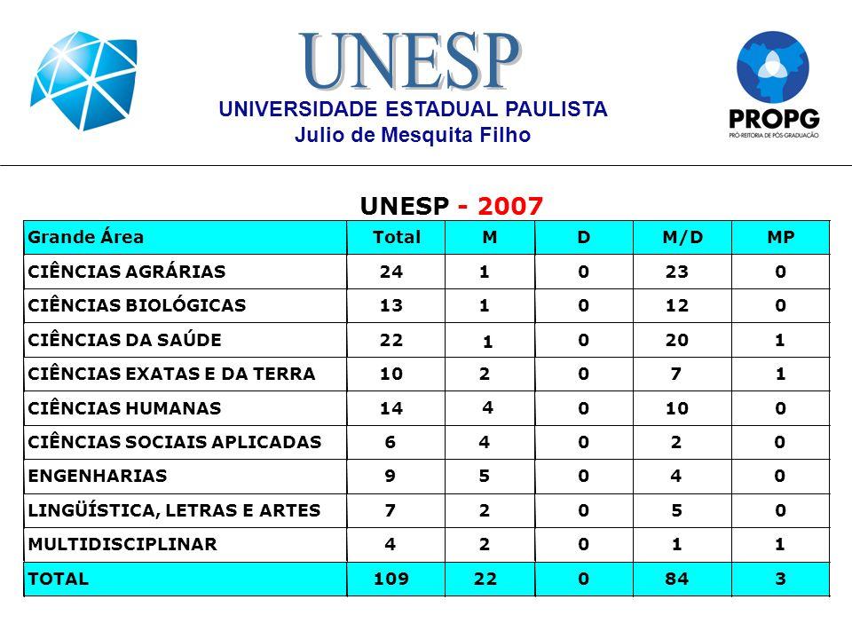 UNIVERSIDADE ESTADUAL PAULISTA Júlio de Mesquita Filho BOLSA: DOUTORADO SANDUÍCHE CNPq (SWE) p/ bolsistas CNPq e CAPES CAPES (PDEE) cotas institucionais