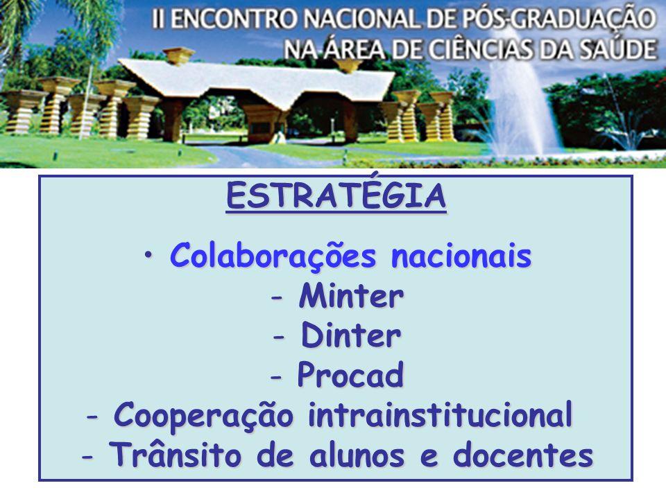 ESTRATÉGIA Colaborações nacionais Colaborações nacionais - Minter - Dinter - Procad - Cooperação intrainstitucional - Trânsito de alunos e docentes