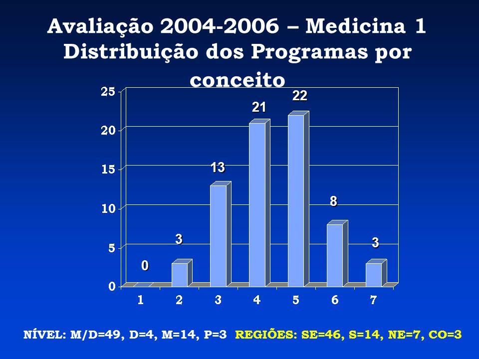 Avaliação 2004-2006 – Medicina 1 Distribuição dos Programas por conceito NÍVEL: M/D=49, D=4, M=14, P=3 REGIÕES: SE=46, S=14, NE=7, CO=3 0 3 13 21 22 8 3