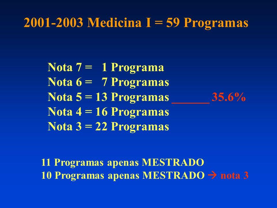 Nota 7 = 1 Programa Nota 6 = 7 Programas Nota 5 = 13 Programas ______ 35.6% Nota 4 = 16 Programas Nota 3 = 22 Programas 2001-2003 Medicina I = 59 Programas 11 Programas apenas MESTRADO 10 Programas apenas MESTRADO nota 3