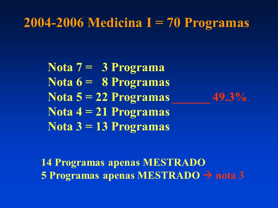 Nota 7 = 3 Programa Nota 6 = 8 Programas Nota 5 = 22 Programas ______ 49.3% Nota 4 = 21 Programas Nota 3 = 13 Programas 2004-2006 Medicina I = 70 Programas 14 Programas apenas MESTRADO 5 Programas apenas MESTRADO nota 3