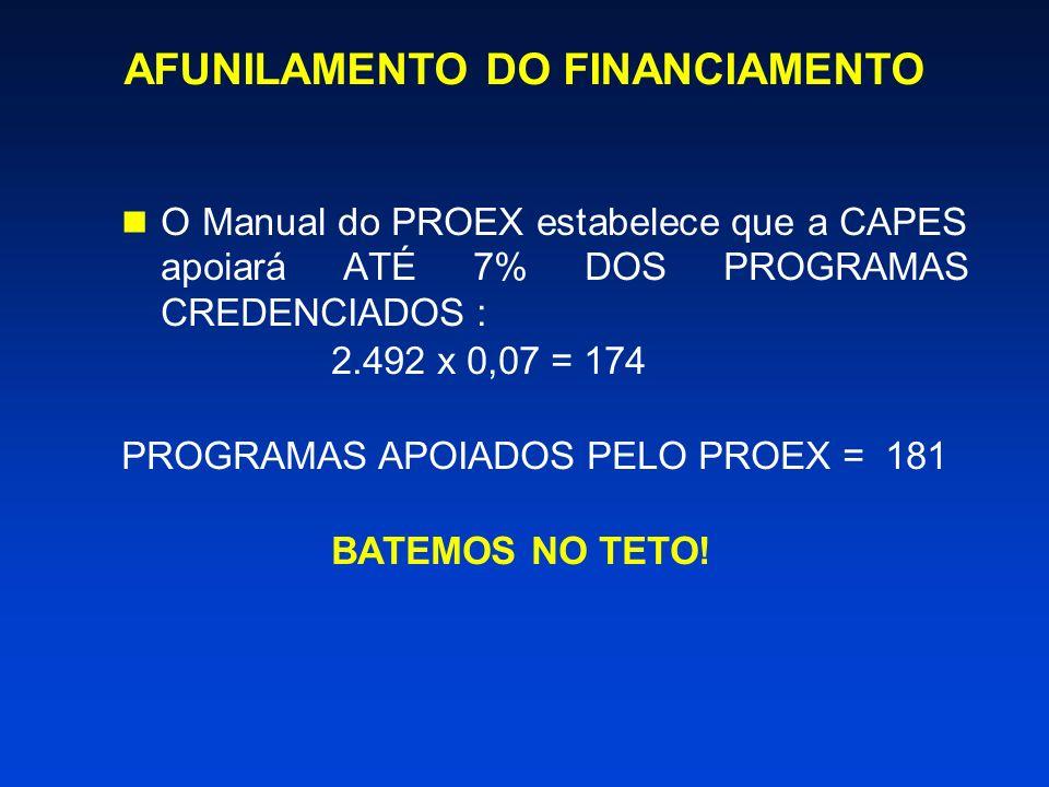 AFUNILAMENTO DO FINANCIAMENTO O Manual do PROEX estabelece que a CAPES apoiará ATÉ 7% DOS PROGRAMAS CREDENCIADOS : 2.492 x 0,07 = 174 PROGRAMAS APOIADOS PELO PROEX = 181 BATEMOS NO TETO!