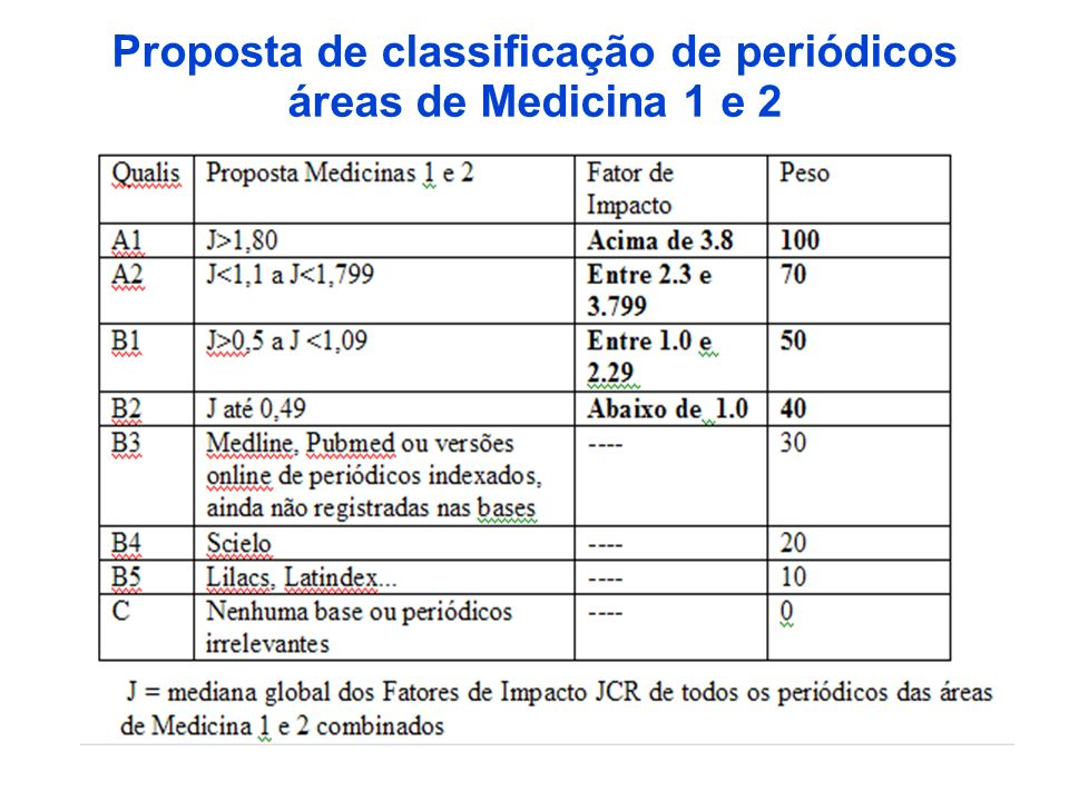 Proposta de classificação de periódicos áreas de Medicina 1 e 2