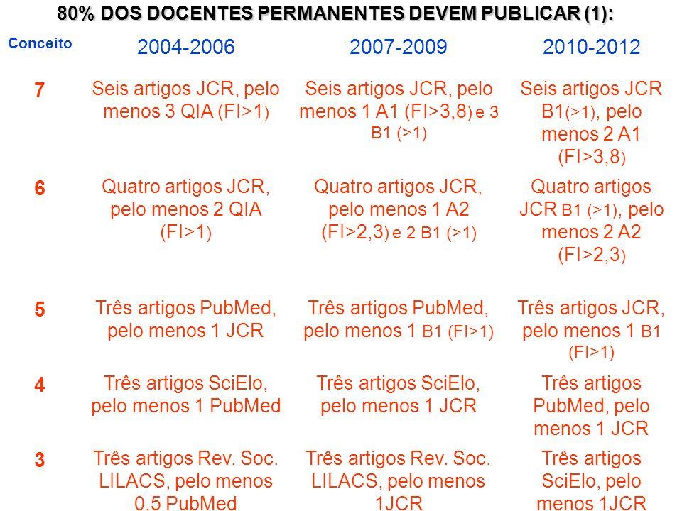 Conceito 2004-20062007-20092010-2012 7 Seis artigos JCR, pelo menos 3 QIA (FI>1 ) Seis artigos JCR, pelo menos 1 A1 (FI>3,8 ) e 3 B1 (>1) Seis artigos JCR B1 (>1), pelo menos 2 A1 (FI>3,8 ) 6 Quatro artigos JCR, pelo menos 2 QIA (FI>1 ) Quatro artigos JCR, pelo menos 1 A2 (FI>2,3 ) e 2 B1 (>1) Quatro artigos JCR B1 (>1), pelo menos 2 A2 (FI>2,3 ) 5 Três artigos PubMed, pelo menos 1 JCR Três artigos PubMed, pelo menos 1 B1 (FI>1) Três artigos JCR, pelo menos 1 B1 (FI>1) 4 Três artigos SciElo, pelo menos 1 PubMed Três artigos SciElo, pelo menos 1 JCR Três artigos PubMed, pelo menos 1 JCR 3 Três artigos Rev.