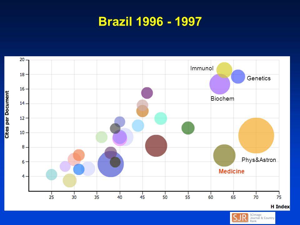 Brazil 1996 - 1997 Medicine Phys&Astron Biochem Genetics Immunol