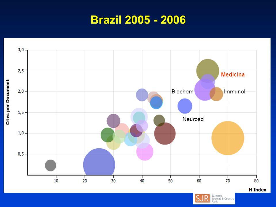 Brazil 2005 - 2006 Medicina Genetics BiochemImmunol Phys&Astron Neurosci