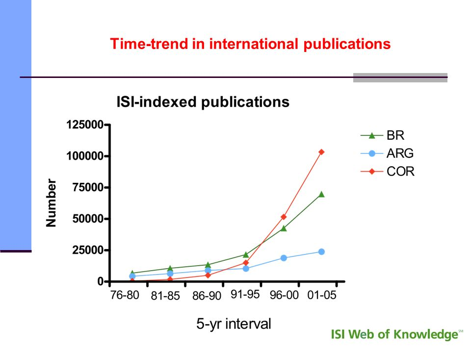 Time-trend in international publications