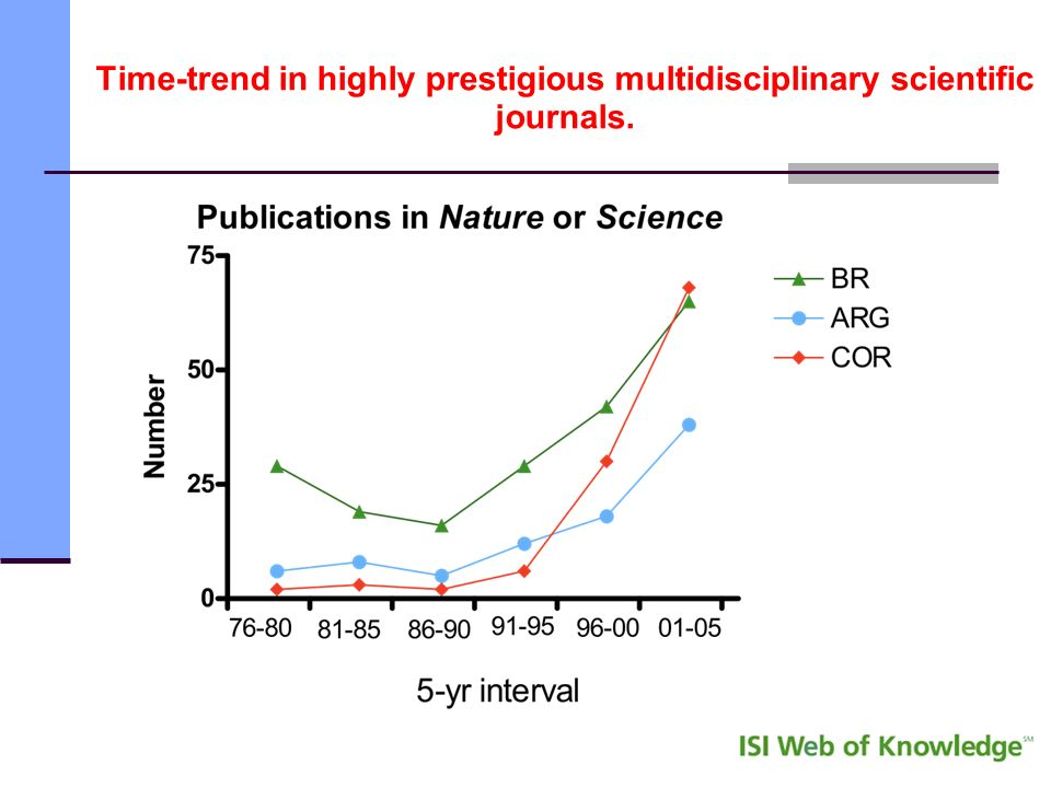Time-trend in highly prestigious multidisciplinary scientific journals.