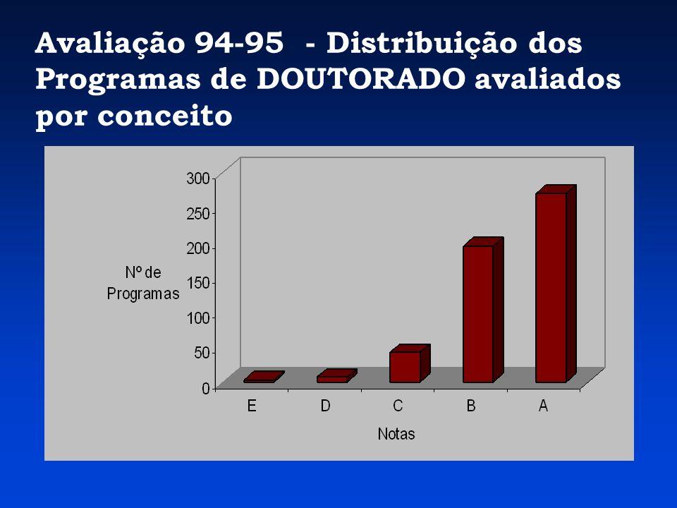 Avaliação 96-97 - Distribuição dos Programas por Conceito Primeira vez que sistema informatizado e o Qualis foram empregados