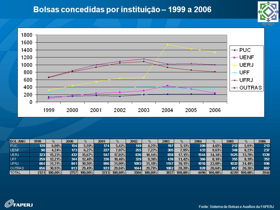 Bolsas concedidas por instituição – 1999 a 2006 Fonte: Sistema de Bolsas e Auxílios da FAPERJ