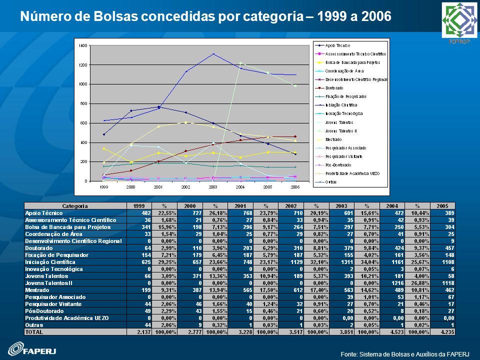 Fonte: Sistema de Bolsas e Auxílios da FAPERJ Número de Bolsas concedidas por categoria – 1999 a 2006