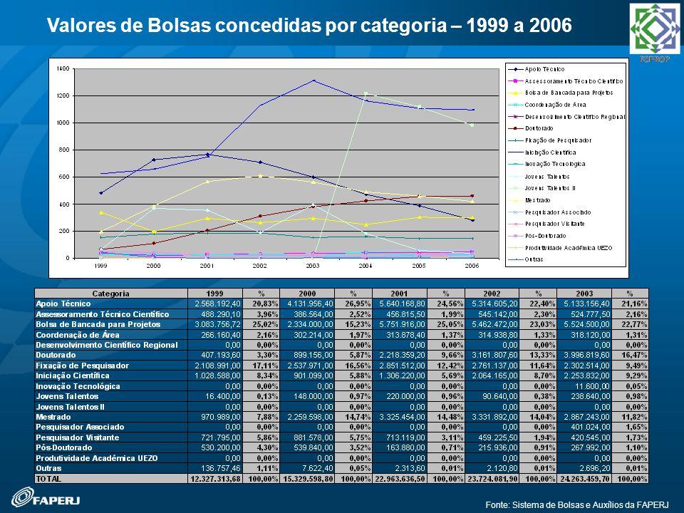 Fonte: Sistema de Bolsas e Auxílios da FAPERJ Valores de Bolsas concedidas por categoria – 1999 a 2006