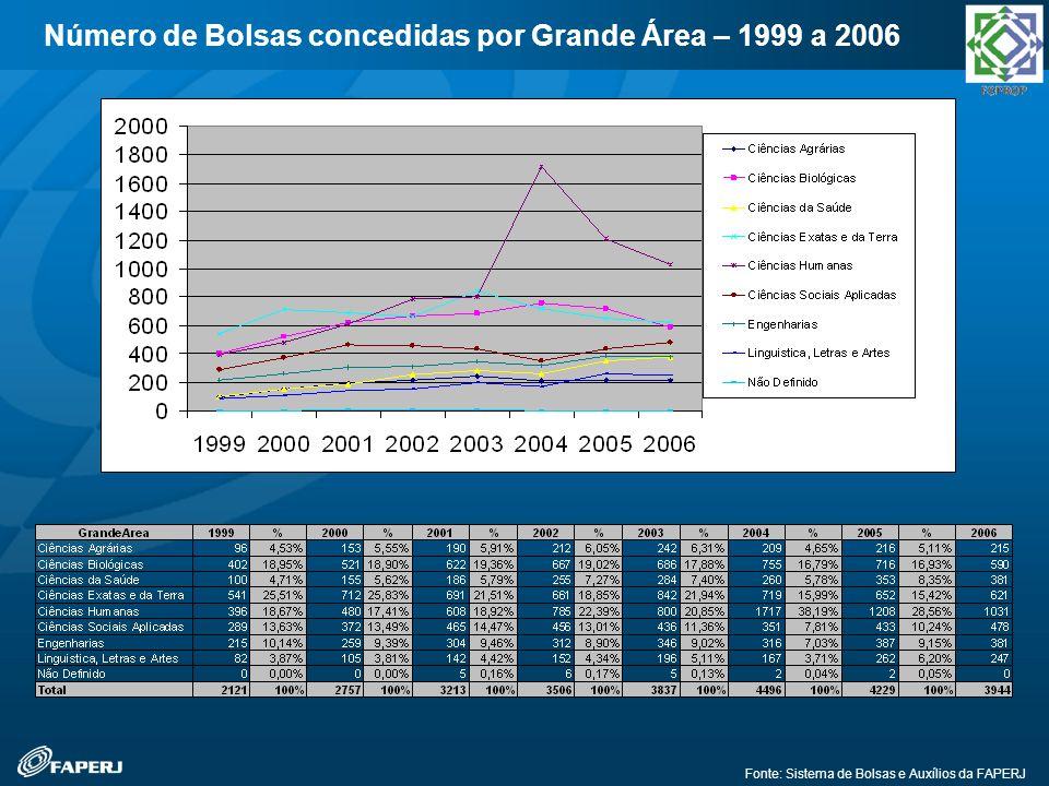 Fonte: Sistema de Bolsas e Auxílios da FAPERJ Número de Bolsas concedidas por Grande Área – 1999 a 2006
