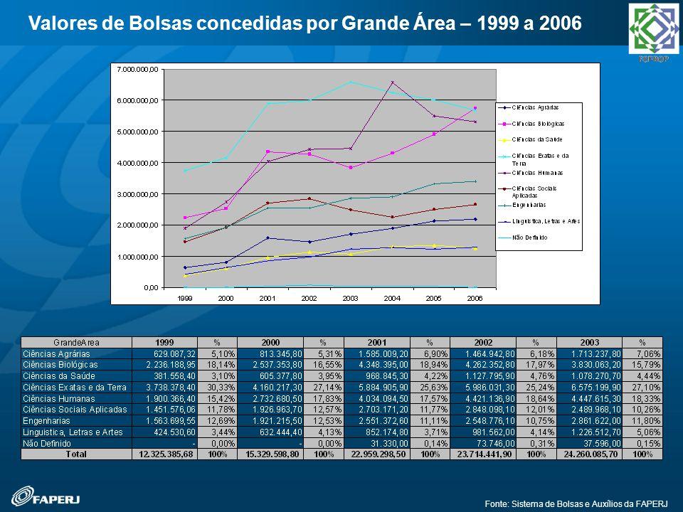 Fonte: Sistema de Bolsas e Auxílios da FAPERJ Valores de Bolsas concedidas por Grande Área – 1999 a 2006
